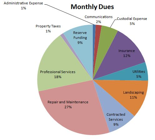 Monthly Dues Pie Chart